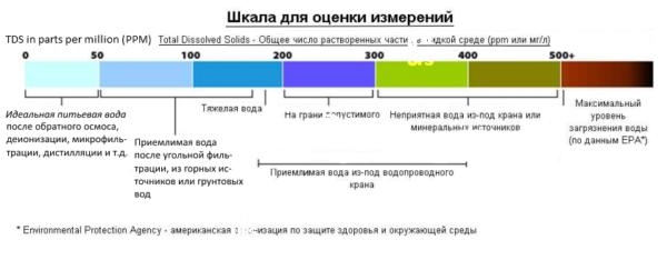 tds-shkala1